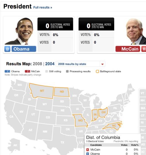 Presidential Race via CNN